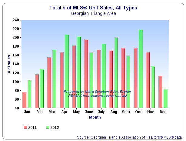 Total # Unit Sales 2012
