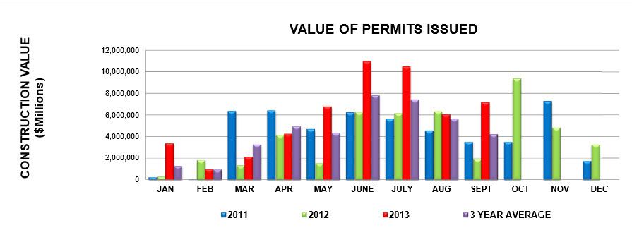 Bldg permit values