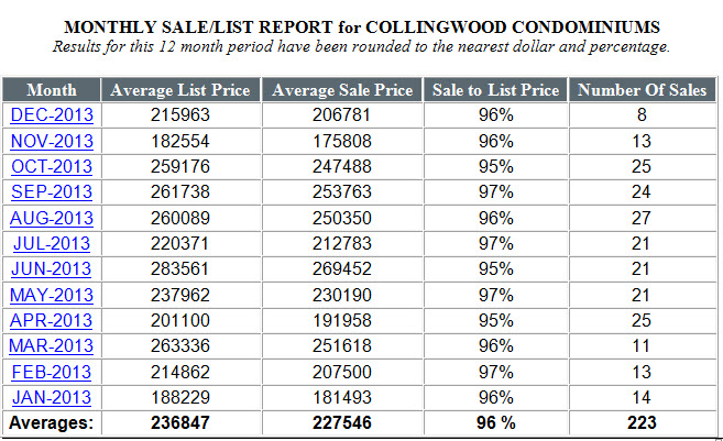 Collingwood Condo Sales 2013