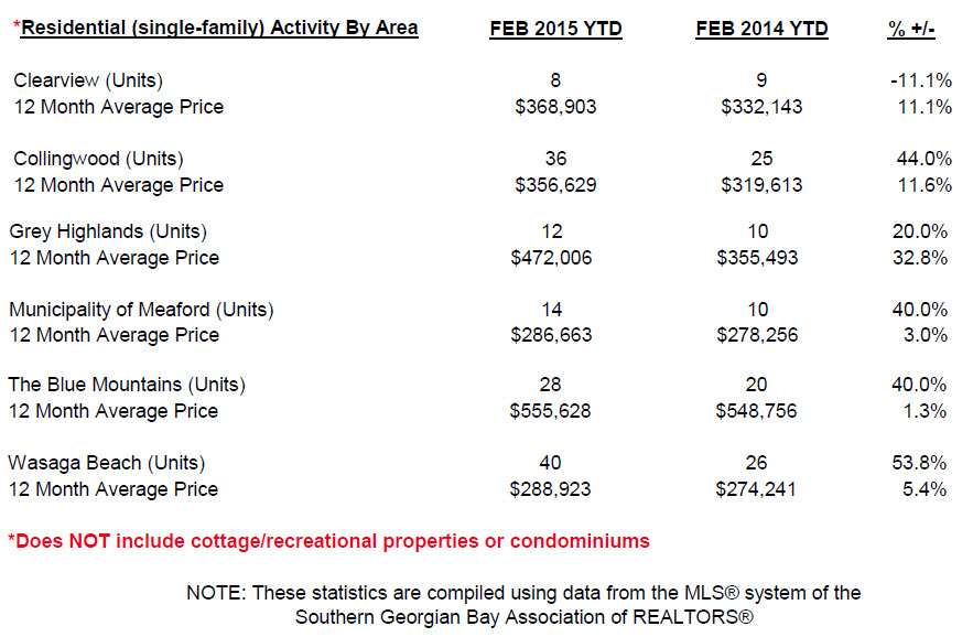 Feb market summary by area