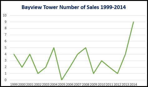 Chart Bayview Tower Sales