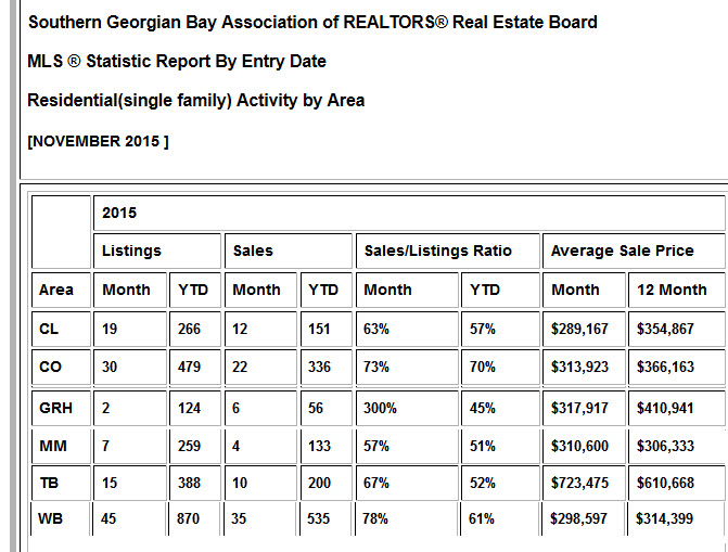 Residential activity by area