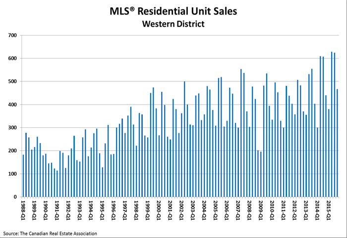 q4-western-residential-unit-sales