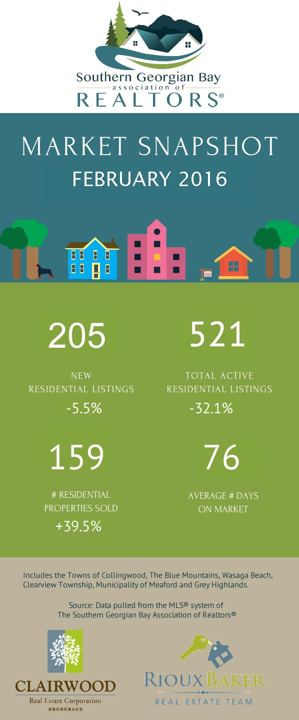 FEB-2016 Infographic-Clairwood-