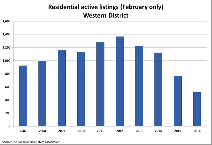 active listings chart