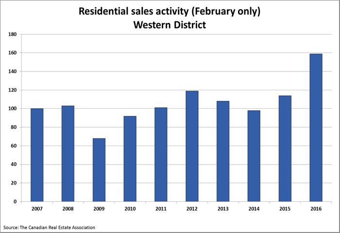 sales activity chart