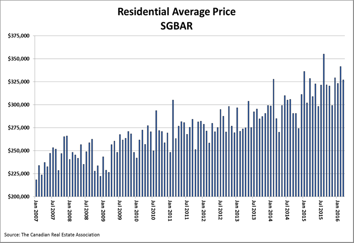 March-west-graph-av-price