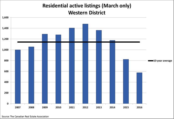 March-west-graph-listings-all