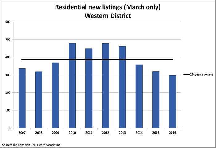 March-west-graph-listings