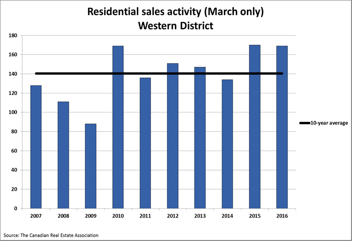 March-west-graph-sales