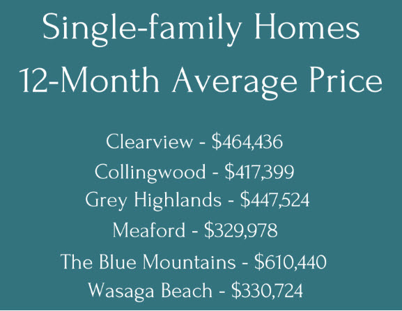 SF House prices