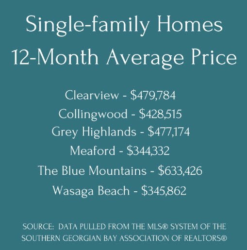 12-month-average-prices