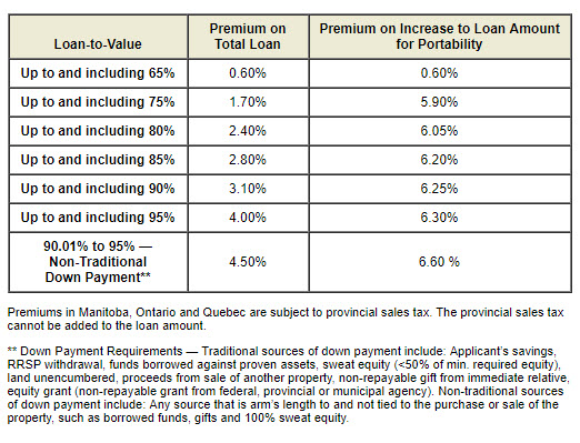 High Ratio Mortgage Insurance Premiums